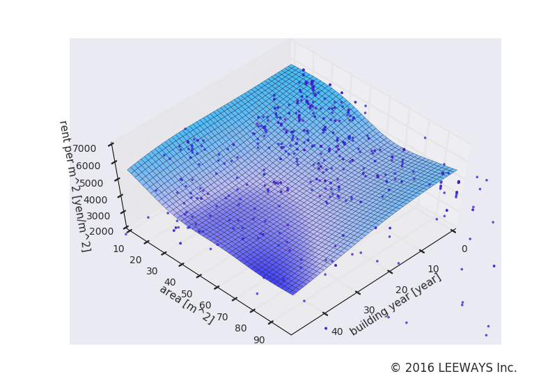 表参道 人工知能・機械学習による不動産投資分析
