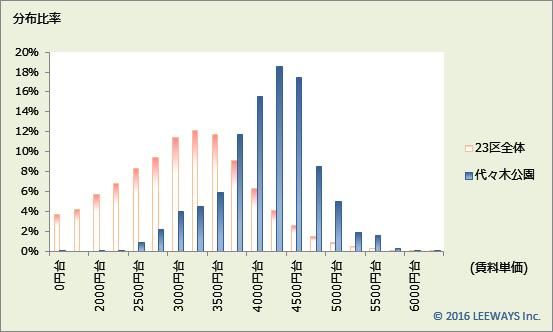 代々木公園 不動産投資分析