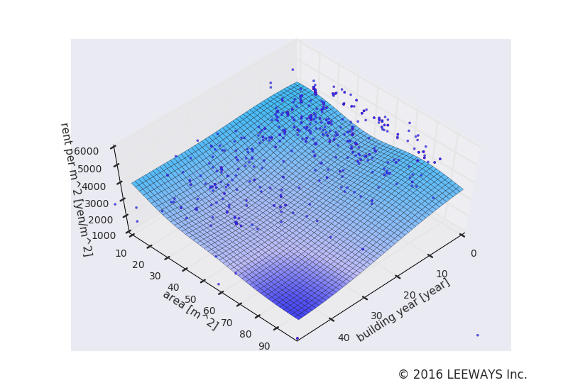 東池袋 人工知能・機械学習による不動産投資分析