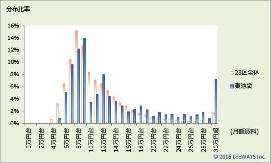 東池袋 不動産投資分析