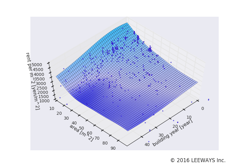 護国寺 人工知能・機械学習による不動産投資分析