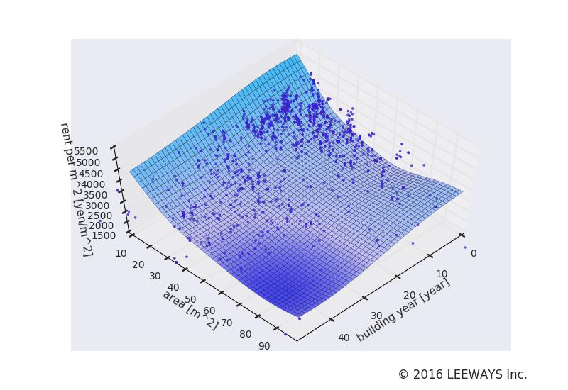 江戸川橋 人工知能・機械学習による不動産投資分析