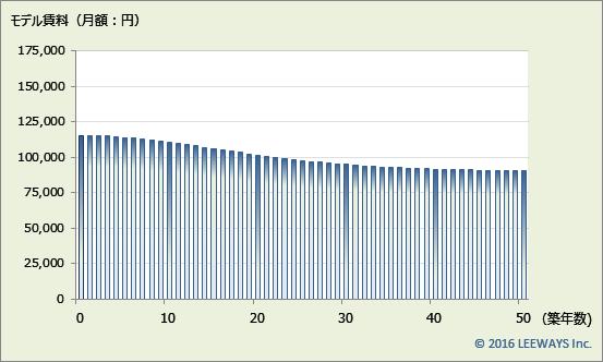 江戸川橋 不動産投資分析