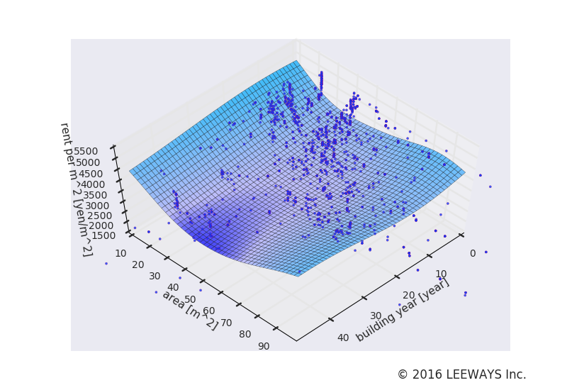月島 人工知能・機械学習による不動産投資分析