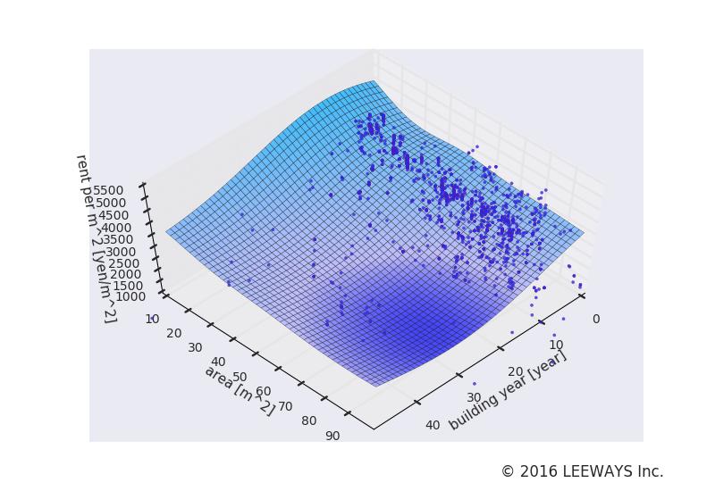 豊洲 人工知能・機械学習による不動産投資分析