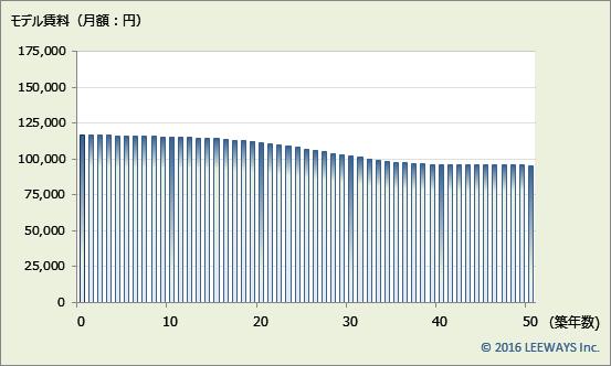 豊洲 不動産投資分析