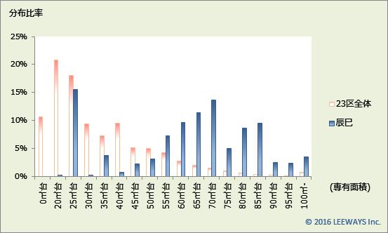 辰巳 不動産投資分析