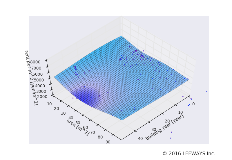 青山一丁目 人工知能・機械学習による不動産投資分析