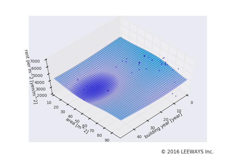 永田町 人工知能・機械学習による不動産投資分析