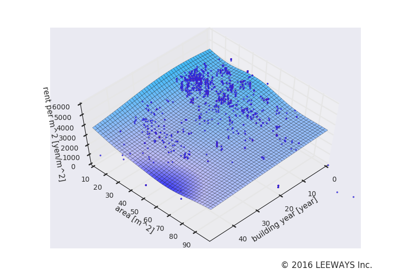 水天宮前 人工知能・機械学習による不動産投資分析