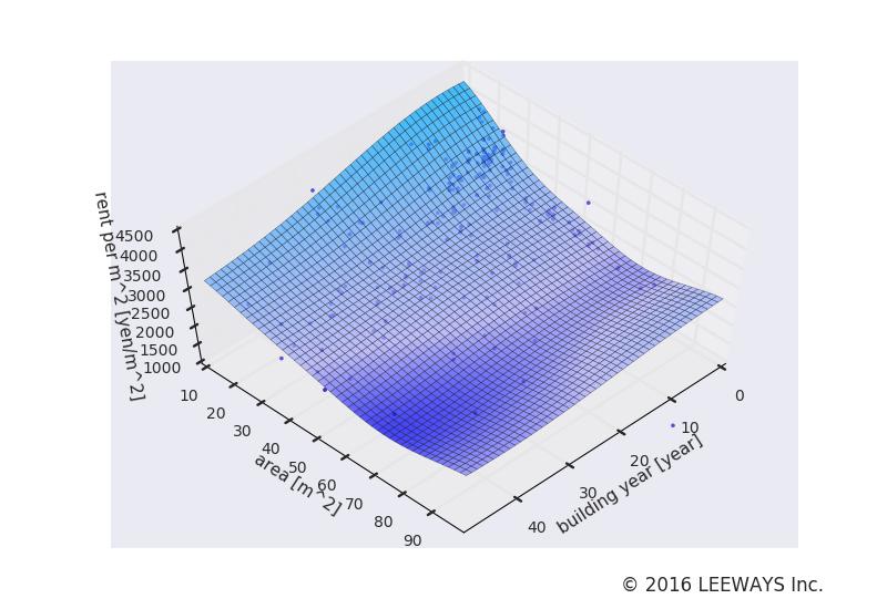 赤羽岩淵 人工知能・機械学習による不動産投資分析