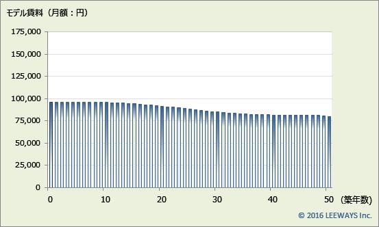 赤羽岩淵 不動産投資分析