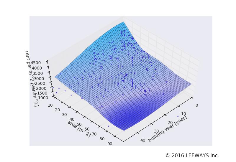 志茂 人工知能・機械学習による不動産投資分析