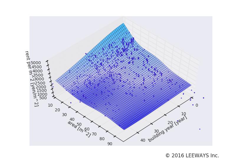王子神谷 人工知能・機械学習による不動産投資分析