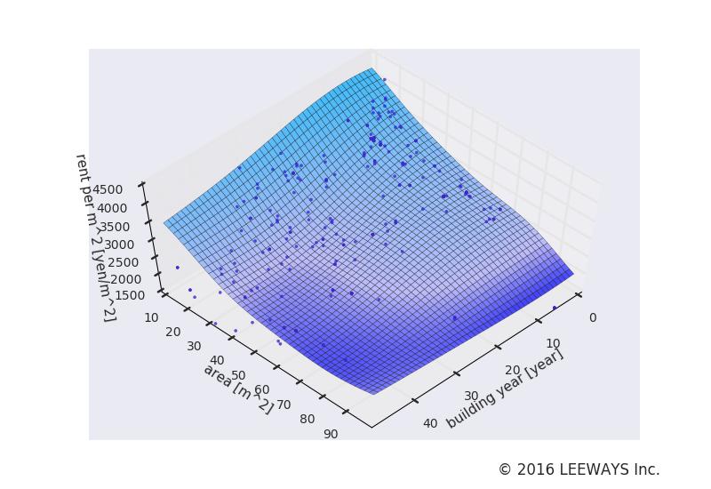 西ケ原 人工知能・機械学習による不動産投資分析