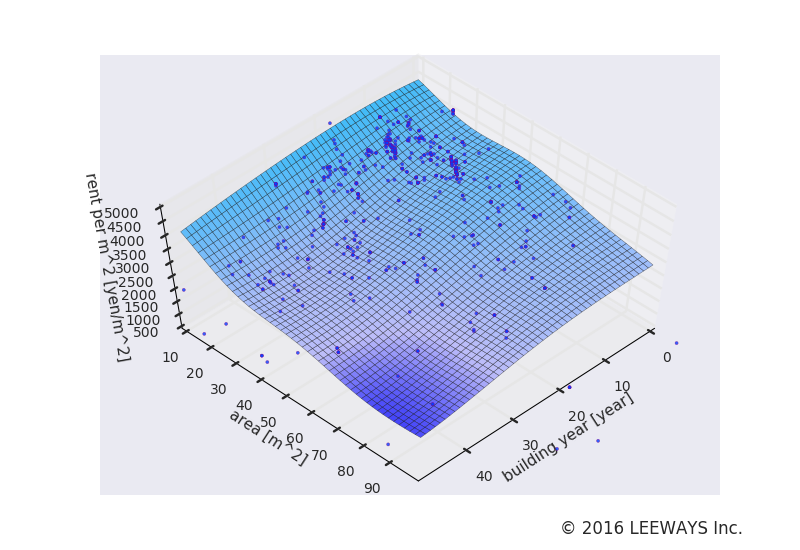 本駒込 人工知能・機械学習による不動産投資分析