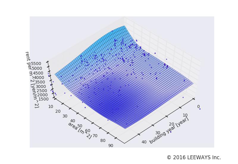 東大前 人工知能・機械学習による不動産投資分析