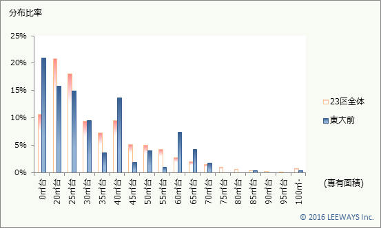 東大前 不動産投資分析