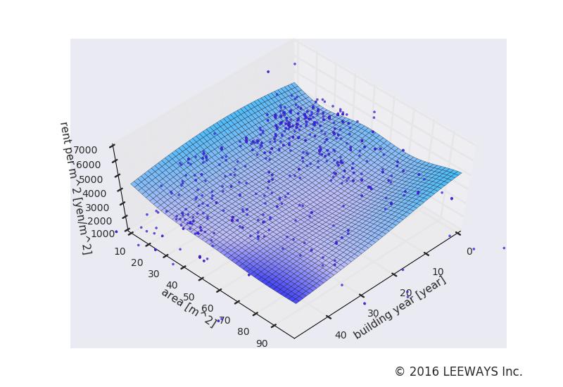 四ツ谷 人工知能・機械学習による不動産投資分析