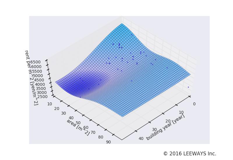 溜池山王 人工知能・機械学習による不動産投資分析
