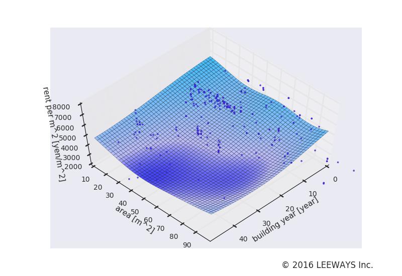 六本木一丁目 人工知能・機械学習による不動産投資分析