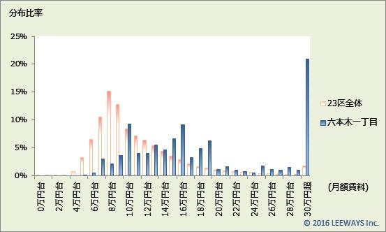 六本木一丁目 不動産投資分析