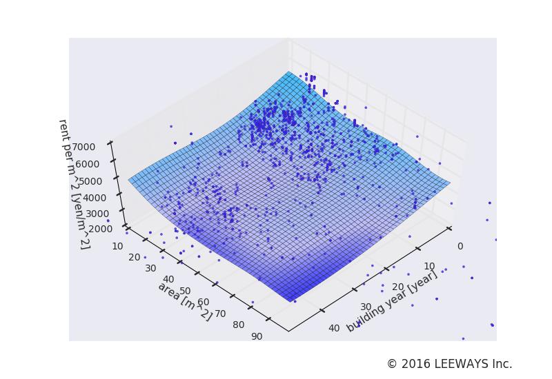 麻布十番 人工知能・機械学習による不動産投資分析