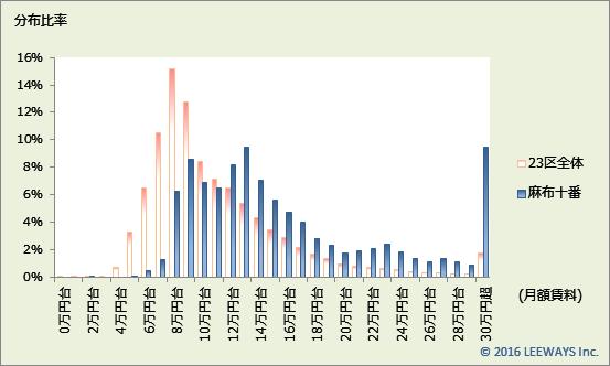 麻布十番 不動産投資分析