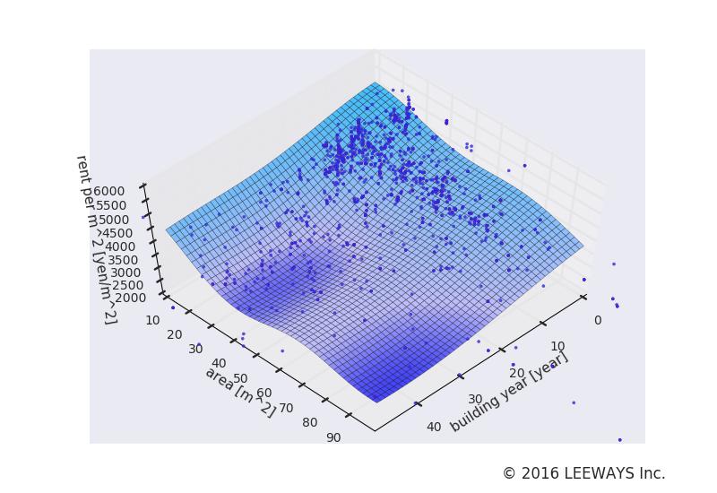 白金高輪 人工知能・機械学習による不動産投資分析