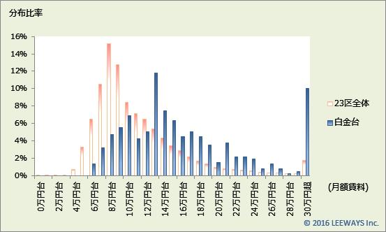 白金台 不動産投資分析