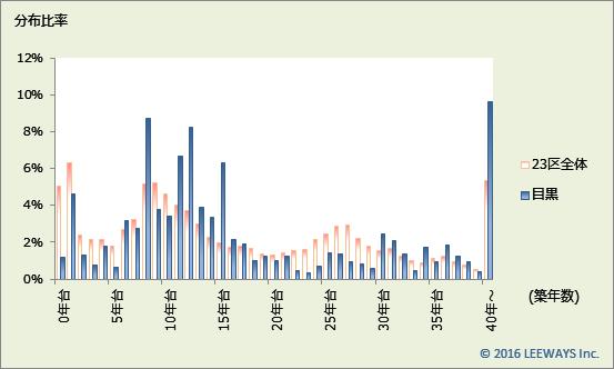 目黒 不動産投資分析
