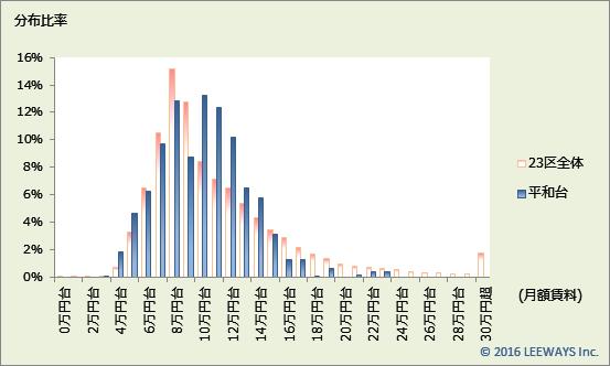平和台 不動産投資分析