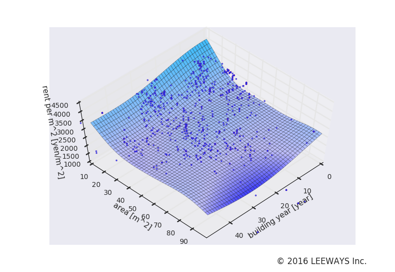 氷川台 人工知能・機械学習による不動産投資分析
