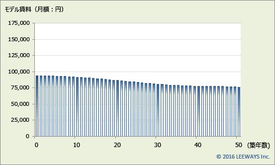 氷川台 不動産投資分析