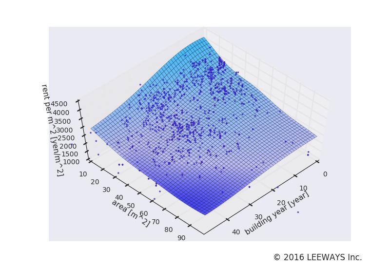 小竹向原 人工知能・機械学習による不動産投資分析