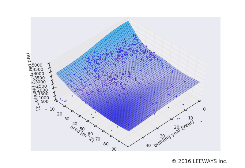 千川 人工知能・機械学習による不動産投資分析