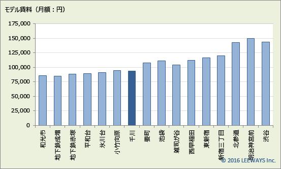 千川 不動産投資分析