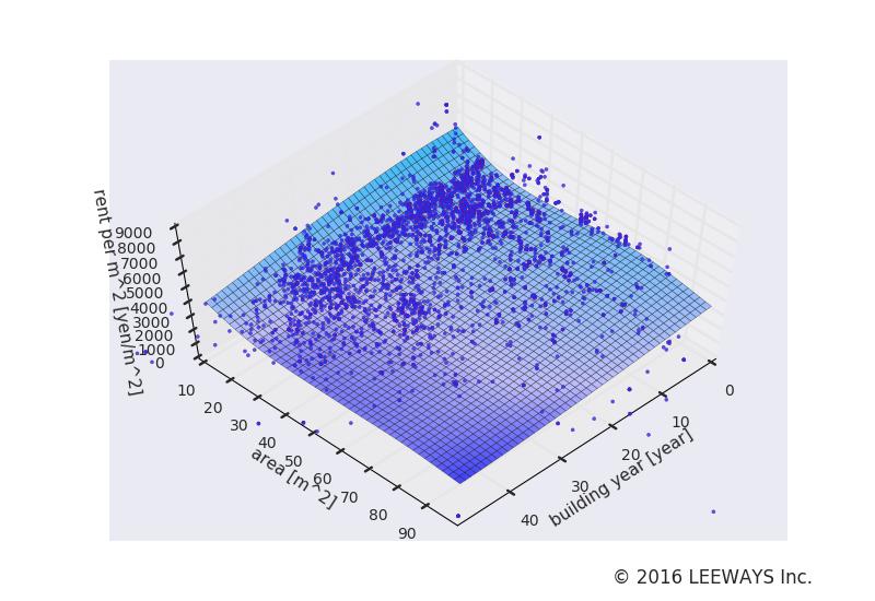 池袋 人工知能・機械学習による不動産投資分析