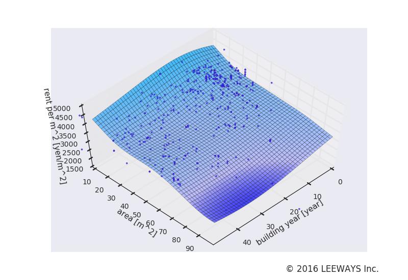 西早稲田 人工知能・機械学習による不動産投資分析