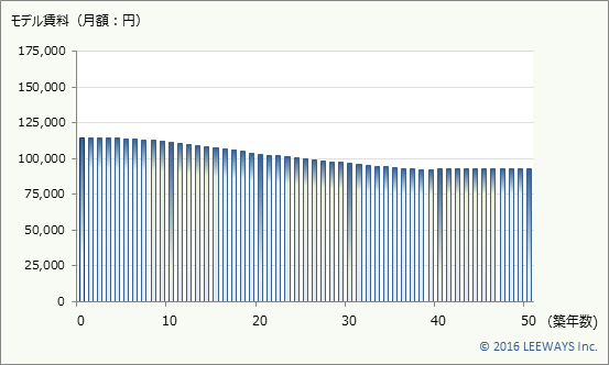 西早稲田 不動産投資分析