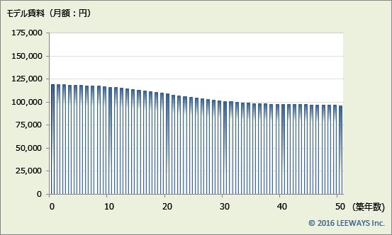 東新宿 不動産投資分析