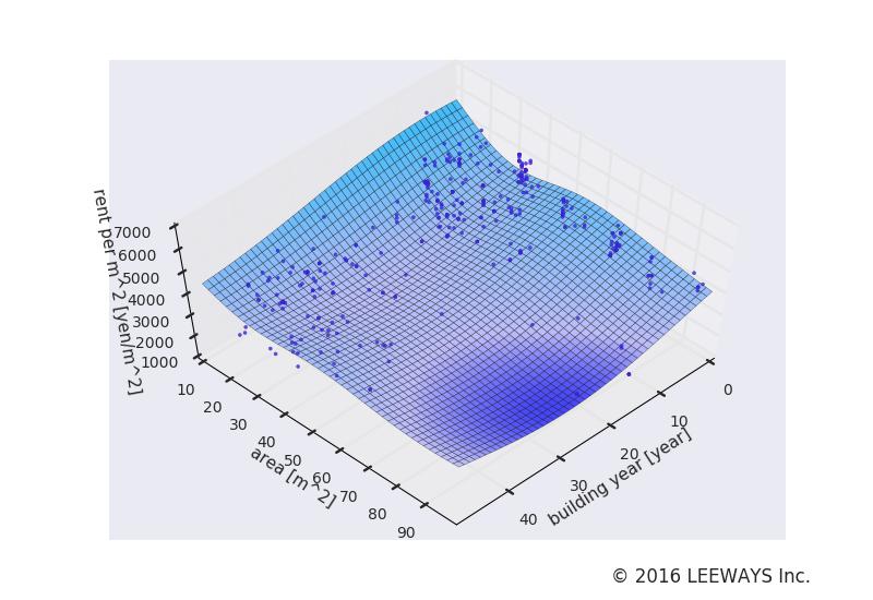 新宿三丁目 人工知能・機械学習による不動産投資分析