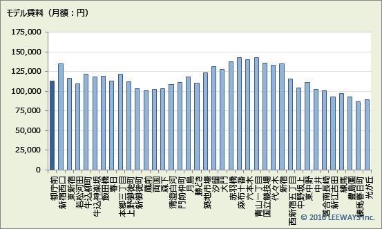 都庁前 不動産投資分析
