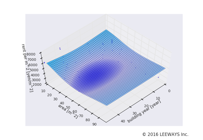 新宿西口 人工知能・機械学習による不動産投資分析
