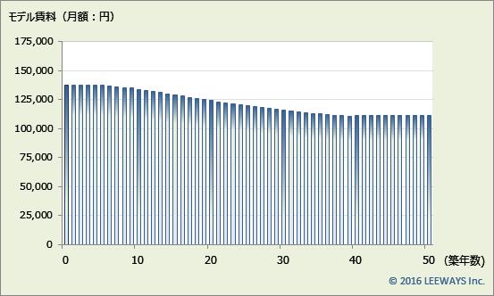 新宿西口 不動産投資分析