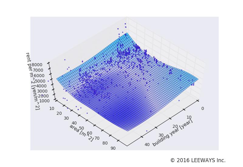 東新宿 人工知能・機械学習による不動産投資分析