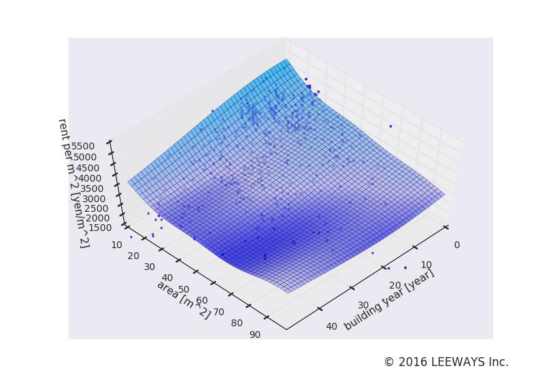 若松河田 人工知能・機械学習による不動産投資分析