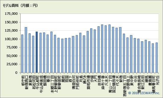 牛込柳町 不動産投資分析