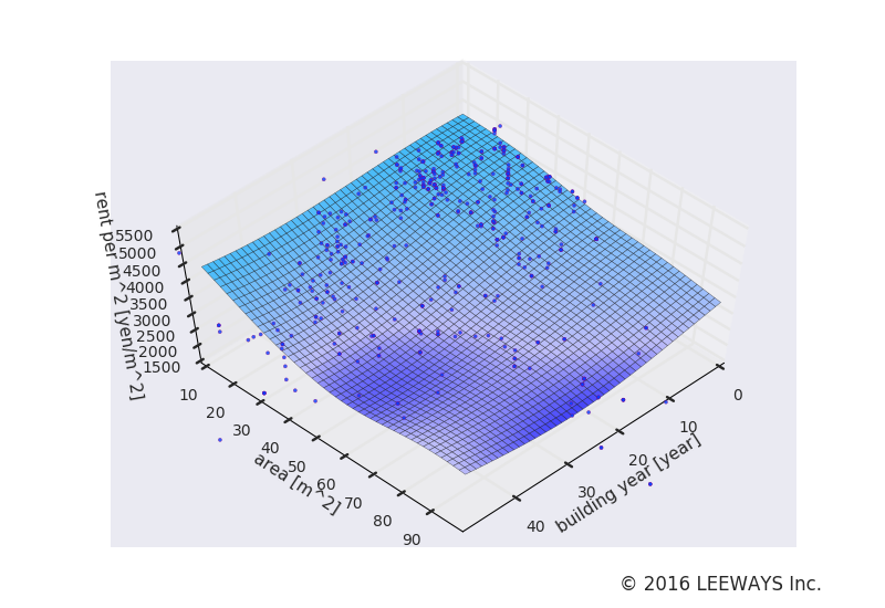 牛込神楽坂 人工知能・機械学習による不動産投資分析