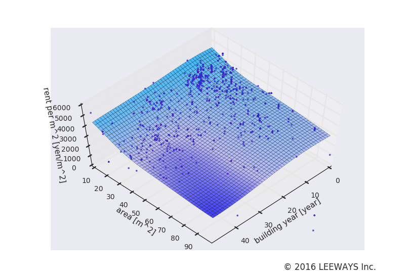 春日 人工知能・機械学習による不動産投資分析